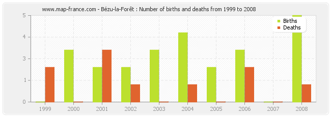 Bézu-la-Forêt : Number of births and deaths from 1999 to 2008