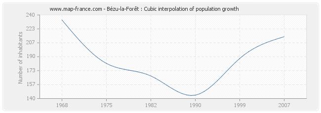 Bézu-la-Forêt : Cubic interpolation of population growth