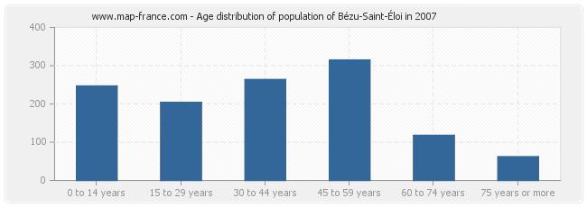 Age distribution of population of Bézu-Saint-Éloi in 2007