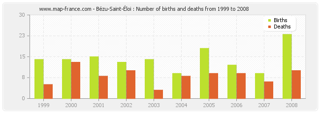 Bézu-Saint-Éloi : Number of births and deaths from 1999 to 2008