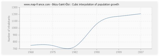 Bézu-Saint-Éloi : Cubic interpolation of population growth