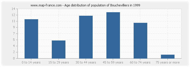 Age distribution of population of Bouchevilliers in 1999