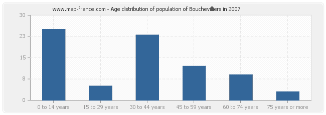 Age distribution of population of Bouchevilliers in 2007