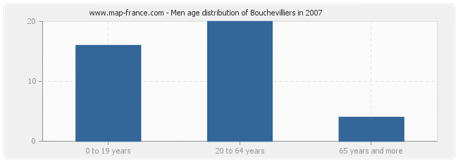 Men age distribution of Bouchevilliers in 2007