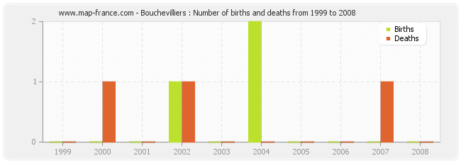 Bouchevilliers : Number of births and deaths from 1999 to 2008