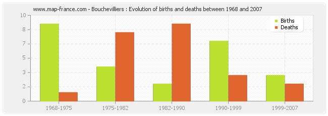Bouchevilliers : Evolution of births and deaths between 1968 and 2007