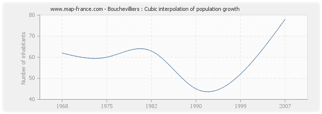 Bouchevilliers : Cubic interpolation of population growth