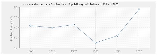 Population Bouchevilliers