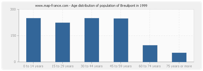 Age distribution of population of Breuilpont in 1999