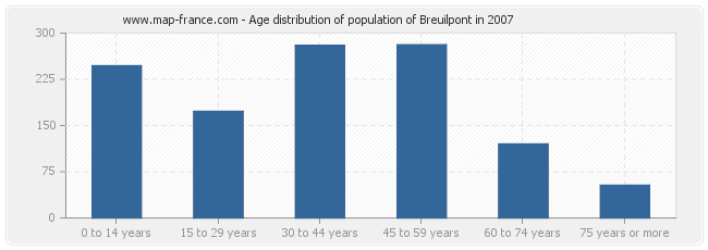 Age distribution of population of Breuilpont in 2007
