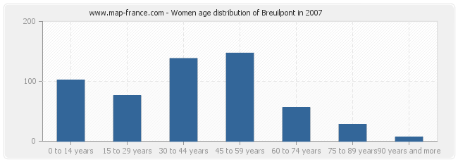 Women age distribution of Breuilpont in 2007