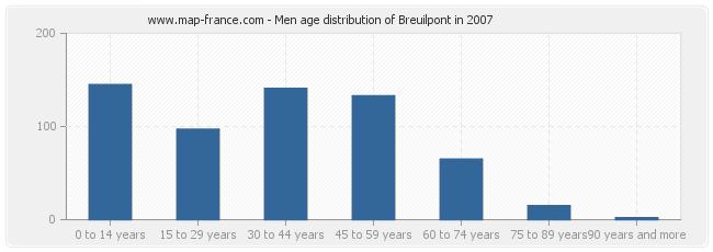 Men age distribution of Breuilpont in 2007