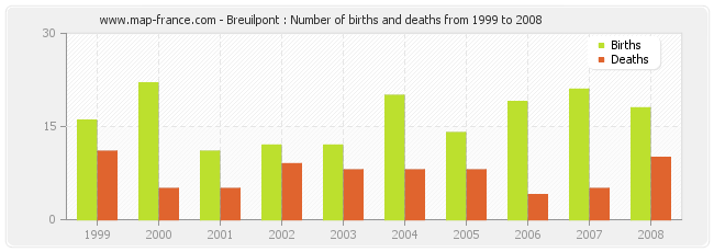 Breuilpont : Number of births and deaths from 1999 to 2008