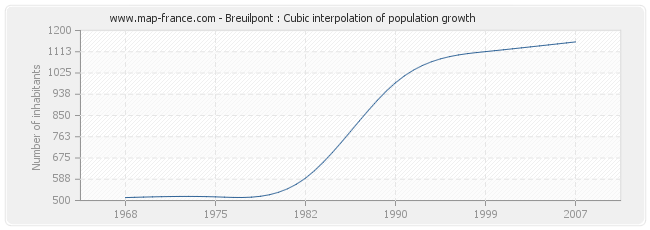 Breuilpont : Cubic interpolation of population growth