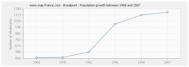 Population Breuilpont