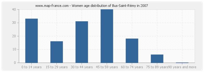 Women age distribution of Bus-Saint-Rémy in 2007