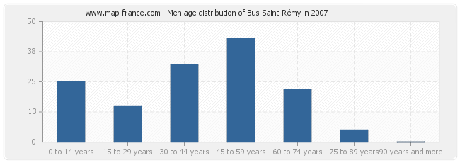 Men age distribution of Bus-Saint-Rémy in 2007