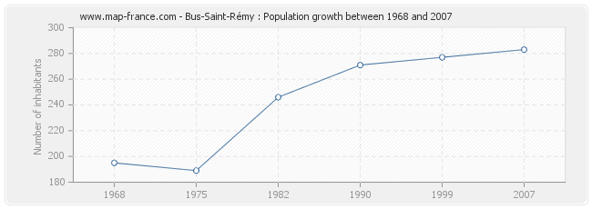 Population Bus-Saint-Rémy