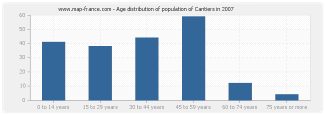 Age distribution of population of Cantiers in 2007