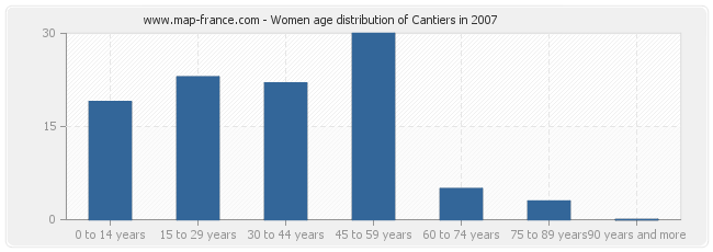 Women age distribution of Cantiers in 2007
