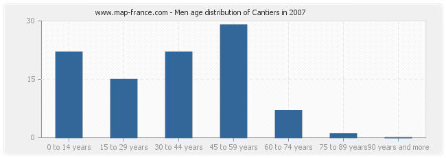 Men age distribution of Cantiers in 2007