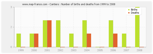 Cantiers : Number of births and deaths from 1999 to 2008