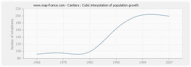 Cantiers : Cubic interpolation of population growth