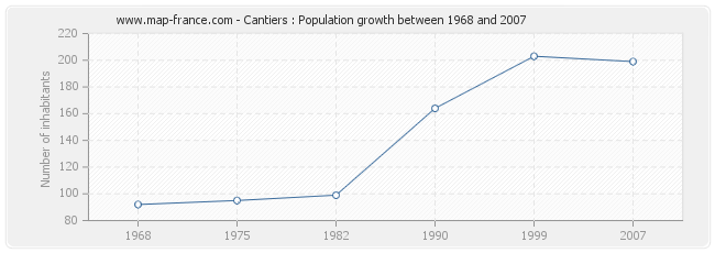 Population Cantiers