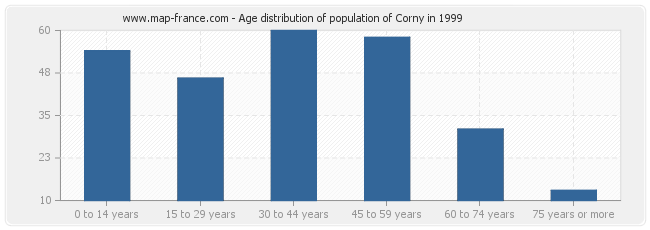 Age distribution of population of Corny in 1999