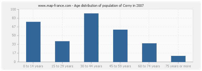 Age distribution of population of Corny in 2007