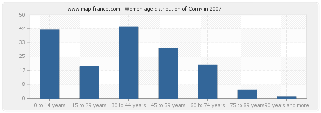 Women age distribution of Corny in 2007