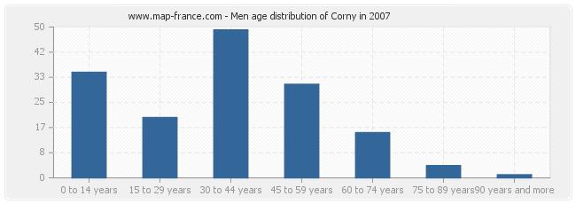 Men age distribution of Corny in 2007