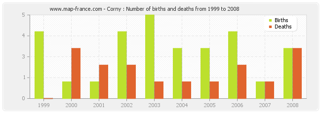 Corny : Number of births and deaths from 1999 to 2008