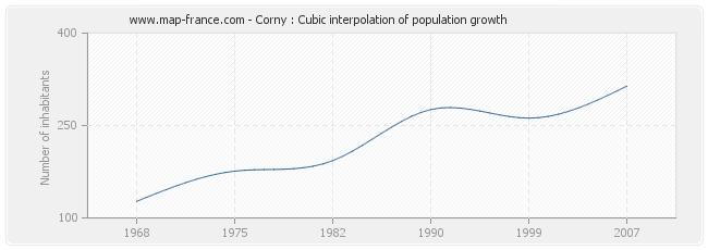Corny : Cubic interpolation of population growth