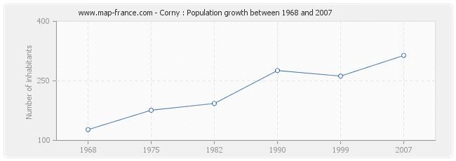 Population Corny