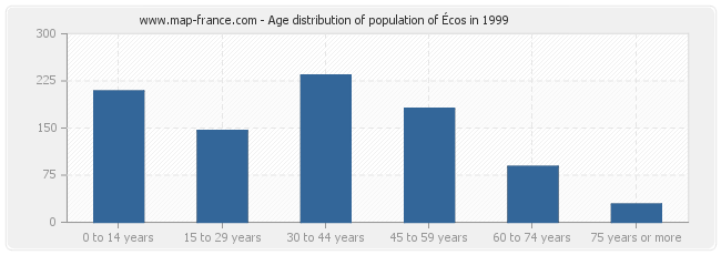 Age distribution of population of Écos in 1999