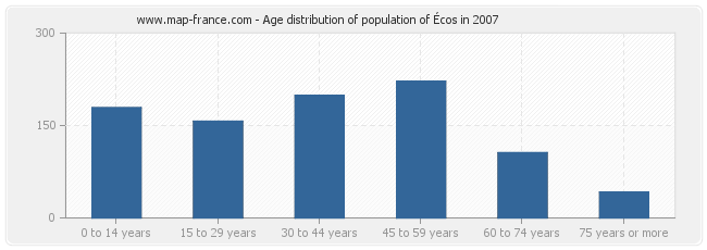 Age distribution of population of Écos in 2007