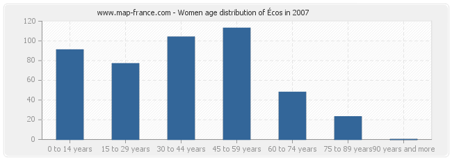 Women age distribution of Écos in 2007