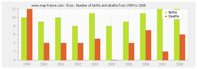 Écos : Number of births and deaths from 1999 to 2008
