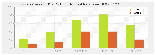 Écos : Evolution of births and deaths between 1968 and 2007