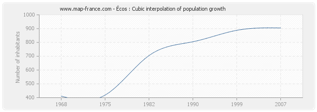 Écos : Cubic interpolation of population growth