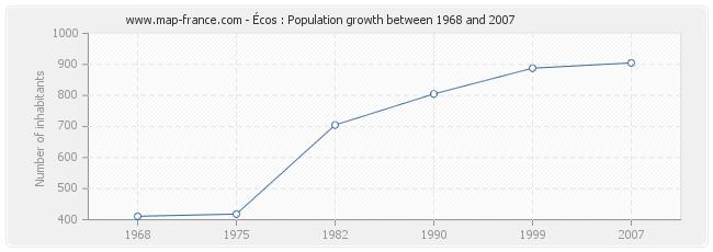 Population Écos