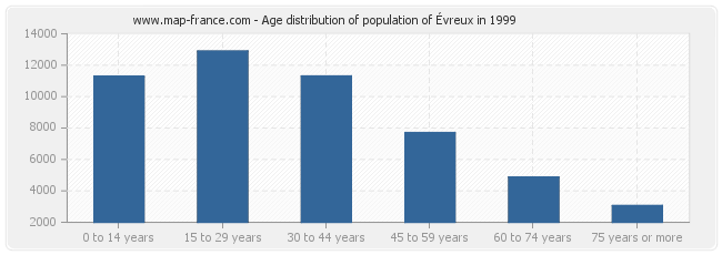 Age distribution of population of Évreux in 1999