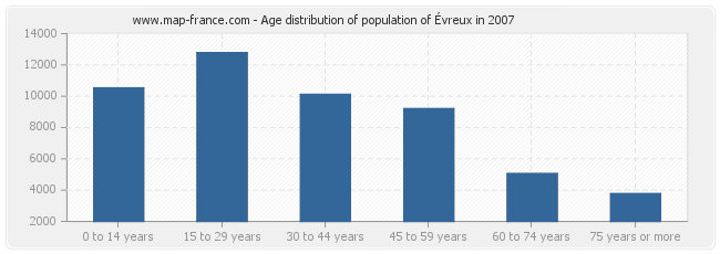 Age distribution of population of Évreux in 2007