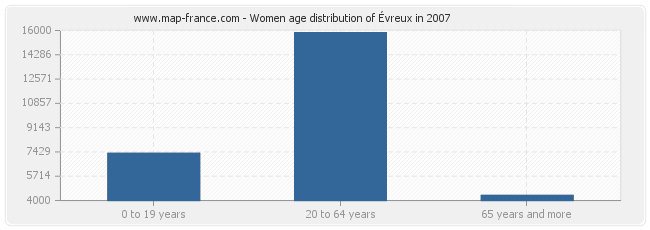 Women age distribution of Évreux in 2007
