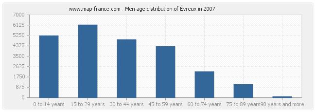 Men age distribution of Évreux in 2007