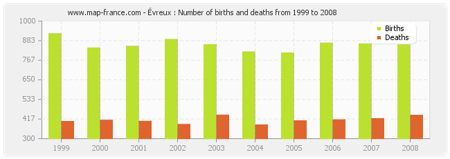Évreux : Number of births and deaths from 1999 to 2008