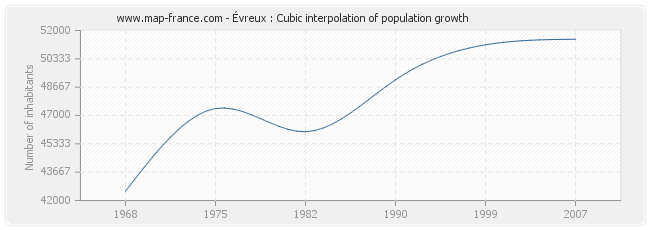 Évreux : Cubic interpolation of population growth