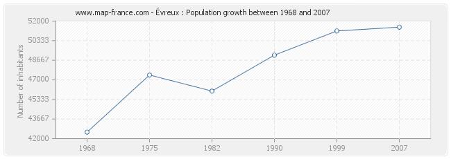 Population Évreux