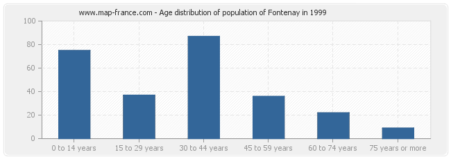 Age distribution of population of Fontenay in 1999
